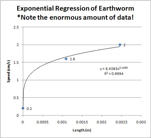 Here's the same data plotted with worm lengths and an exponential regression trendline. Also, Excel is rubbish.